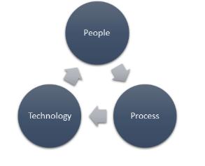 DevSecOps Best Practices - Components