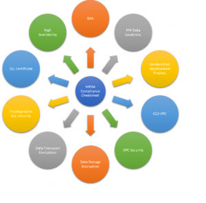 HIPAA Compliance on AWS