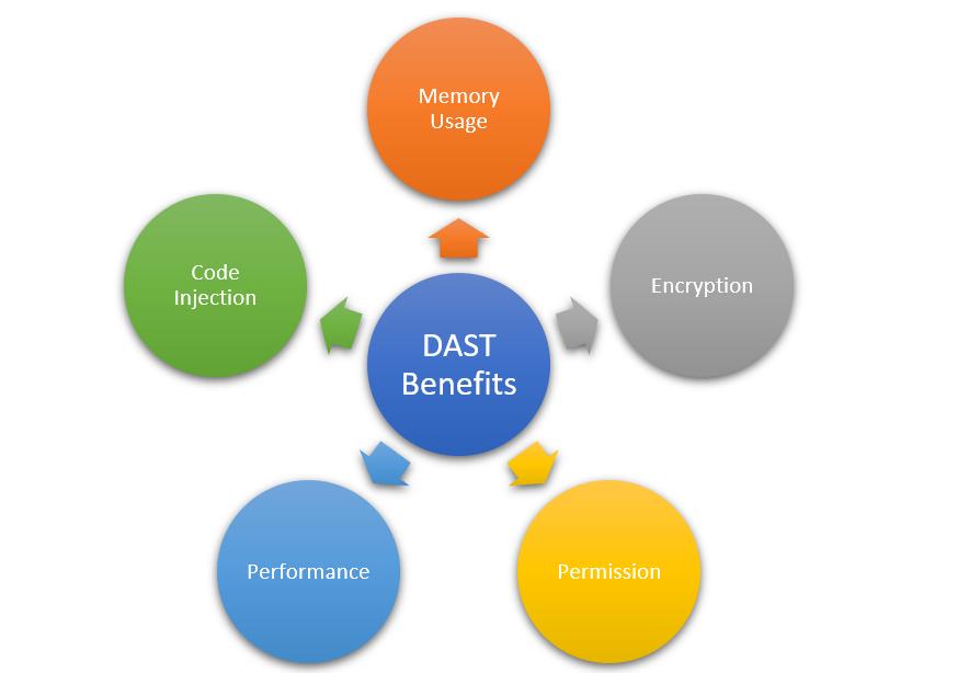 DAST Benefits