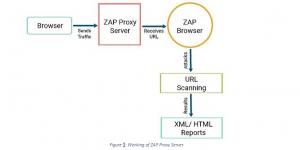 Working of ZAP Proxy Server