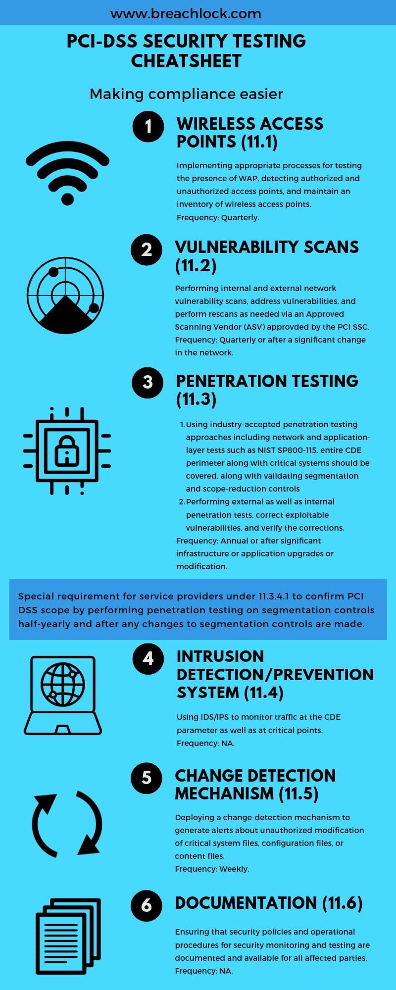 Pci Dss Security Testing Cheatsheet Infographic - Breachlock-4986